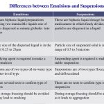 emulsion vs suspension