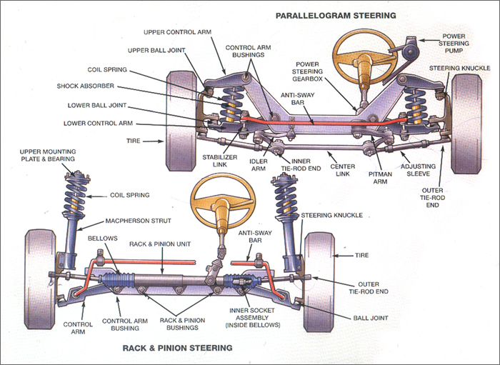 suspension system car